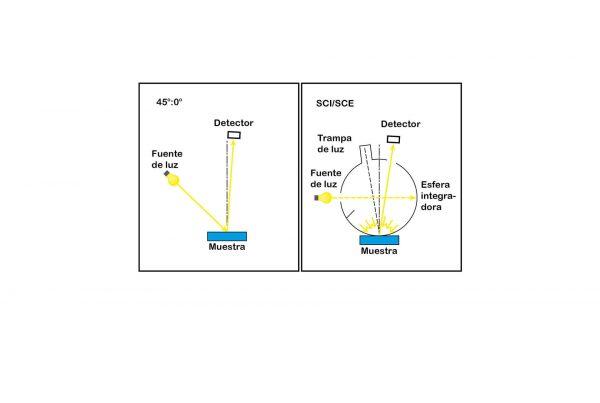 Geometrías de medida del color