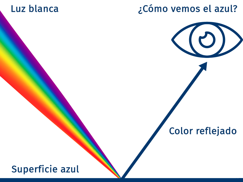 Calibraciones | Color y brillo