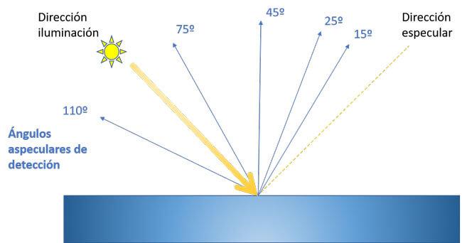 Espectrofotómetro ángulos aspeculares