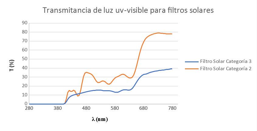 Esquema de la transmitancia de luz uv-visible para filtros solares