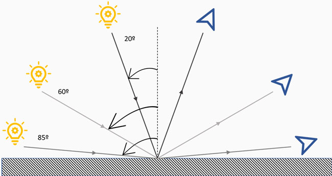 Geometrías de un brillómetro