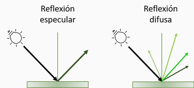 Reflexión especular y reflexión difusa de la luz