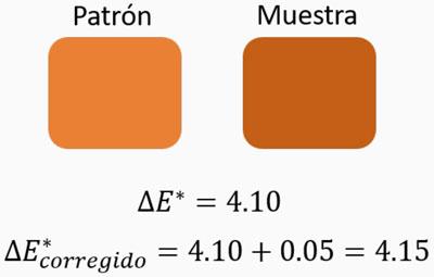 Patrón y muestra de color
