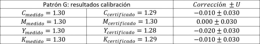 Resultado de la calibración de un densitómetro