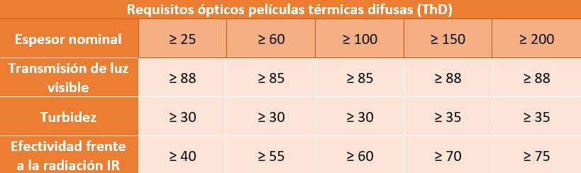 Requisitos ópticos películas térmicas difusas