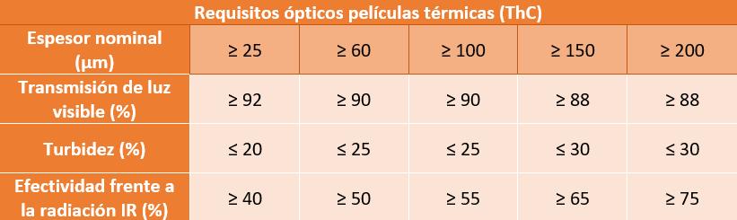 Requisitos ópticos películas térmicas