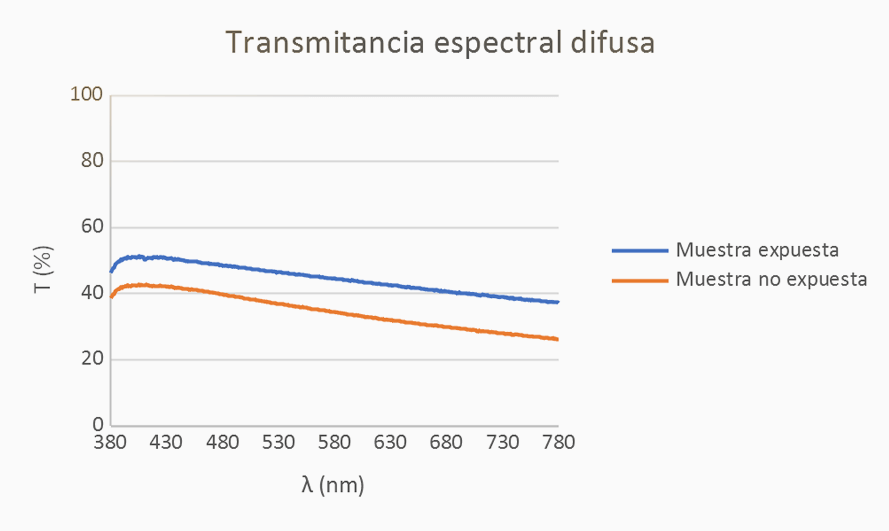 Transmitancia espectral difusa
