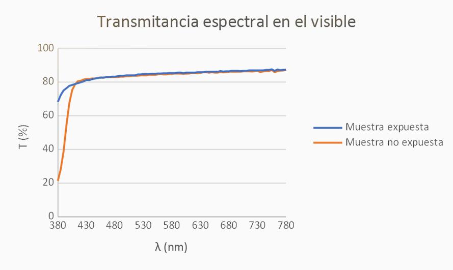 Transmitancia espectral y factor de transmisión