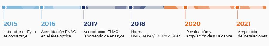 Cronología Laboratorios Eyco