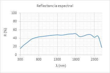 Reflectancia espectral de un material de construcción