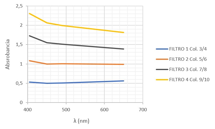 Gráfico 1. Resultados de calibración de microplacas